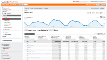 Our Top Content Summary via Google Analytics