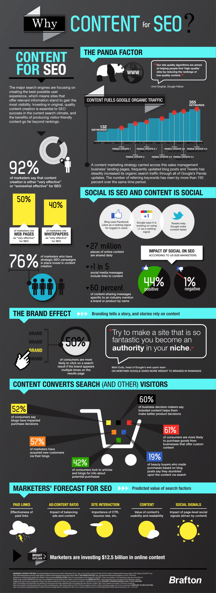 As this infographic shows, content marketing is the key to SEO success in the current search landscape.