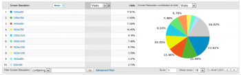 A screenshot of a chart on Google Analytics, showing the distribution of browser screen resolutions of Brafton.com visitors.