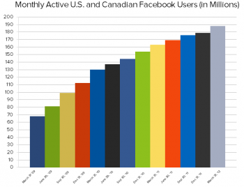 Facebook use among American and Canadian users has maintained steady growth since March 2011.