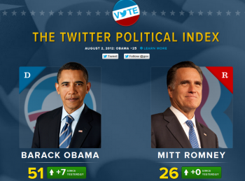 Twitter announced that Wednesday's presidential debate was the most tweeted about American political event, which demonstrates the network is a mainstay of U.S. life with value for marketers.