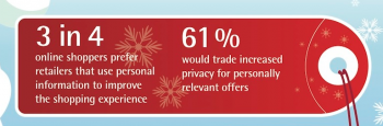 Online Shopping Privacy Study