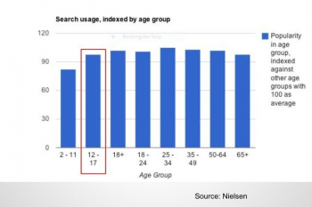 Search Usage By Age