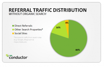 Referral Traffic Distribution