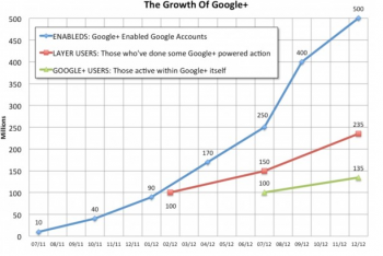 Googleplus data