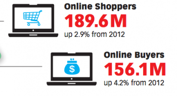 Online Shoppers and Buyers 2012