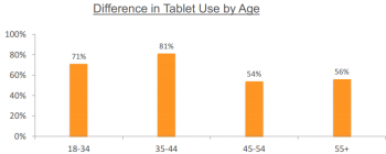 Tablet Usage by Age