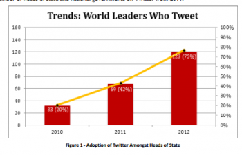 World Leaders Who Tweet