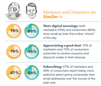 Email consumer vs marketer