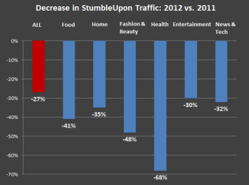 StumbleUpon traffic dips