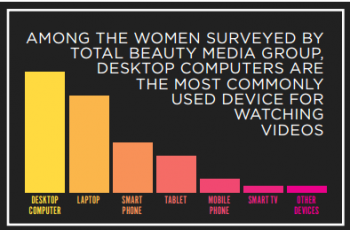 What Women Watch, when