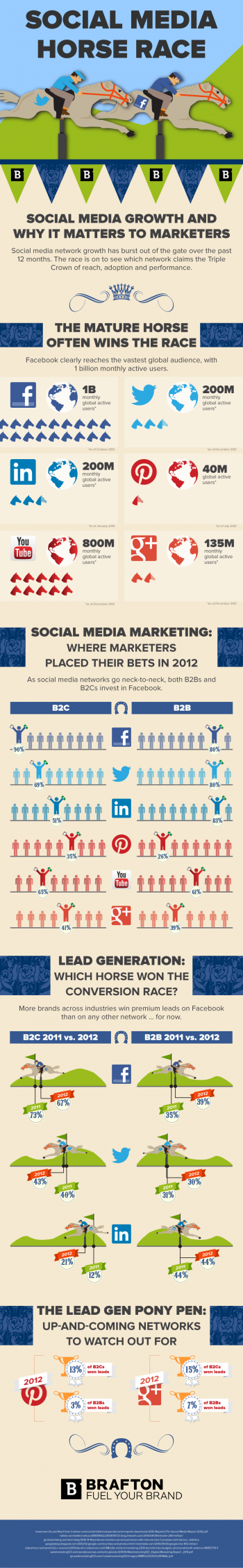 Brafton's Infographic: Social Media Horse Race