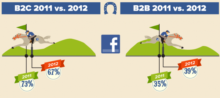 Facebook lost leads 2012