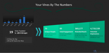 Vine by the numbers